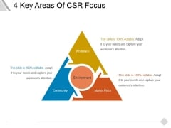 4 Key Areas Of Csr Focus Ppt PowerPoint Presentation Professional Deck