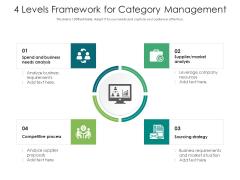 4 Levels Framework For Category Management Ppt PowerPoint Presentation Inspiration Guide PDF