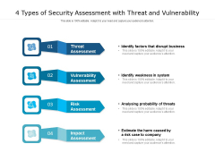 4 Types Of Security Assessment With Threat And Vulnerability Ppt PowerPoint Presentation Outline Inspiration PDF