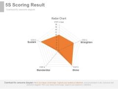 5S Scoring Result Ppt Slides