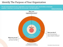 5 Pillars Business Long Term Plan Identify The Purpose Of Your Organization Pictures PDF