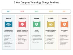5 Year Company Technology Change Roadmap Topics
