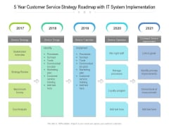 5 Year Customer Service Strategy Roadmap With IT System Implementation Background
