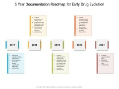 5 Year Documentation Roadmap For Early Drug Evolution Formats