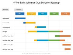 5 Year Early Alzheimer Drug Evolution Roadmap Summary