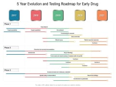 5 Year Evolution And Testing Roadmap For Early Drug Template