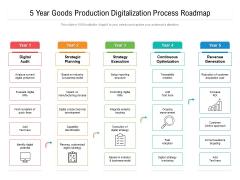 5 Year Goods Production Digitalization Process Roadmap Background