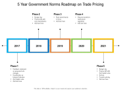 5 Year Government Norms Roadmap On Trade Pricing Guidelines