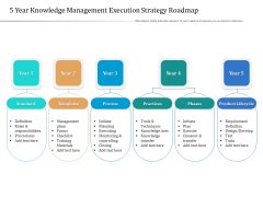 5 Year Knowledge Management Execution Strategy Roadmap Clipart