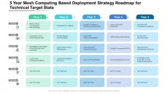 5 Year Mesh Computing Based Deployment Strategy Roadmap For Technical Target State Themes