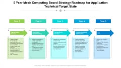 5 Year Mesh Computing Based Strategy Roadmap For Application Technical Target State Mockup