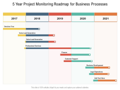 5 Year Project Monitoring Roadmap For Business Processes Elements