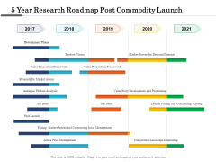 5 Year Research Roadmap Post Commodity Launch Professional