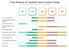 5 Year Roadmap For Capability Based Company Change Icons