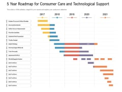 5 Year Roadmap For Consumer Care And Technological Support Inspiration