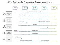 5 Year Roadmap For Procurement Change Management Pictures