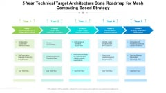 5 Year Technical Target Architecture State Roadmap For Mesh Computing Based Strategy Summary