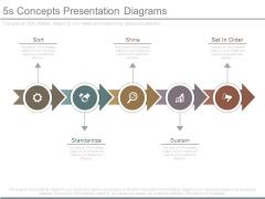 5s Concepts Presentation Diagrams