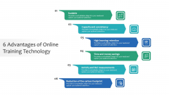 6 Advantages Of Online Training Technology Ppt Styles PDF