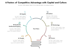 6 Factors Of Competitive Advantage With Capital And Culture Ppt PowerPoint Presentation File Slides PDF