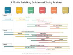 6 Months Early Drug Evolution And Testing Roadmap Demonstration