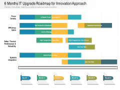6 Months IT Upgrade Roadmap For Innovation Approach Designs