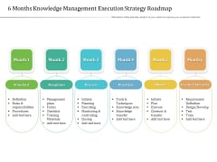6 Months Knowledge Management Execution Strategy Roadmap Rules