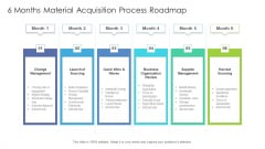 6 Months Material Acquisition Process Roadmap Professional