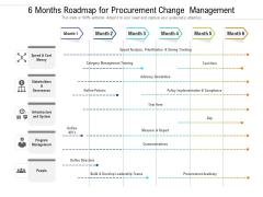 6 Months Roadmap For Procurement Change Management Pictures