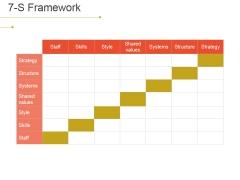 7 S Framework Ppt PowerPoint Presentation Pictures Information