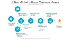 7 Steps Of Effective Change Management Process Ppt PowerPoint Presentation Icon Tips PDF