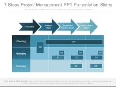 7 Steps Project Management Ppt Presentation Slides