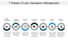 7 Wastes Of Lean Operations Management Ppt PowerPoint Presentation Slides Graphics Pictures
