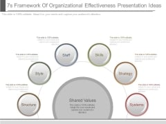 7s Framework Of Organizational Effectiveness Presentation Ideas
