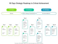 90 Days Strategic Roadmap To Critical Achievement Pictures