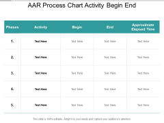 AAR Process Chart Activity Begin End Ppt PowerPoint Presentation File Icon