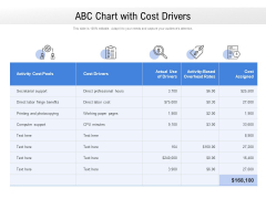 ABC Chart With Cost Drivers Ppt PowerPoint Presentation Styles Clipart Images PDF