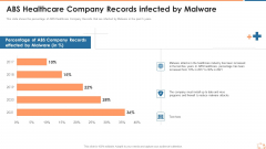 ABS Healthcare Company Records Infected By Malware Ppt Summary Outline PDF