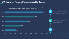 ABS Healthcare Company Records Infected By Malware Ppt Topics PDF