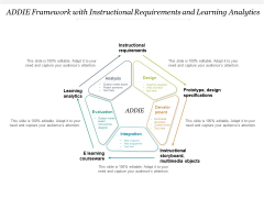 ADDIE Framework With Instructional Requirements And Learning Analytics Ppt PowerPoint Presentation Model Icon PDF