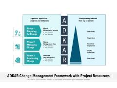 ADKAR Change Management Framework With Project Resources Ppt PowerPoint Presentation Slides Images PDF