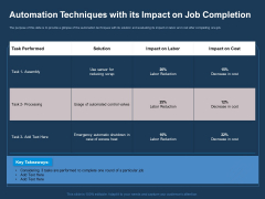 AI Based Automation Technologies For Business Automation Techniques With Its Impact On Job Completion Pictures PDF