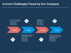 AI Based Automation Technologies For Business Current Challenges Faced By Our Company Slides PDF