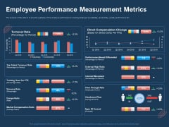 AI Based Automation Technologies For Business Employee Performance Measurement Metrics Mockup PDF