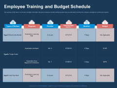 AI Based Automation Technologies For Business Employee Training And Budget Schedule Structure PDF