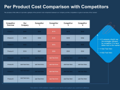 AI Based Automation Technologies For Business Per Product Cost Comparison With Competitors Elements PDF