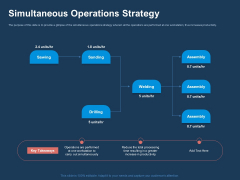 AI Based Automation Technologies For Business Simultaneous Operations Strategy Ppt File Rules PDF