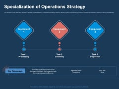 AI Based Automation Technologies For Business Specialization Of Operations Strategy Slides PDF