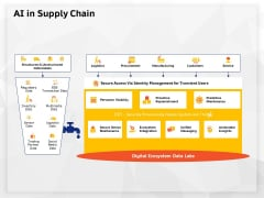 AI High Tech PowerPoint Templates AI In Supply Chain Ppt Show Graphics Download PDF