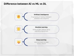AI High Tech PowerPoint Templates Difference Between AI Vs Ml Vs Dl Ppt Icon Clipart Images PDF